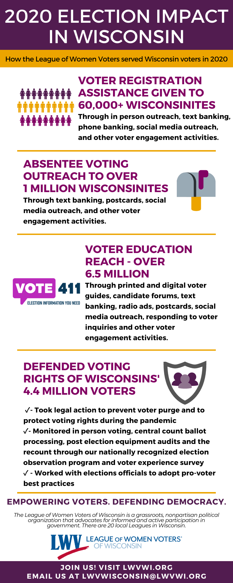 League of Women voters 2020 election impact in Wisconsin